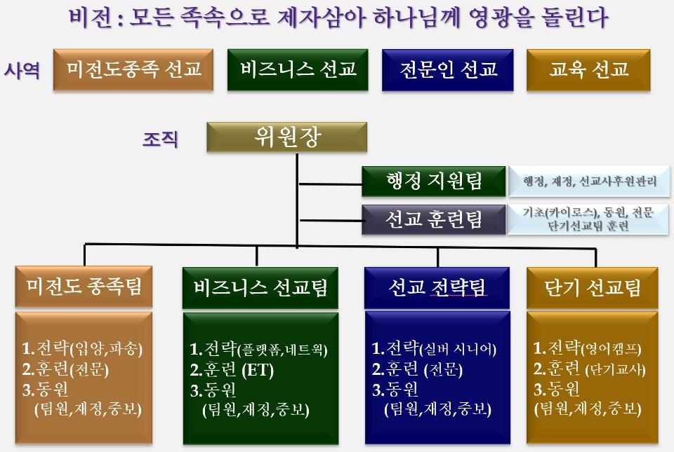 선교부 조직 구조 _ Oct 25, 2019.jpeg